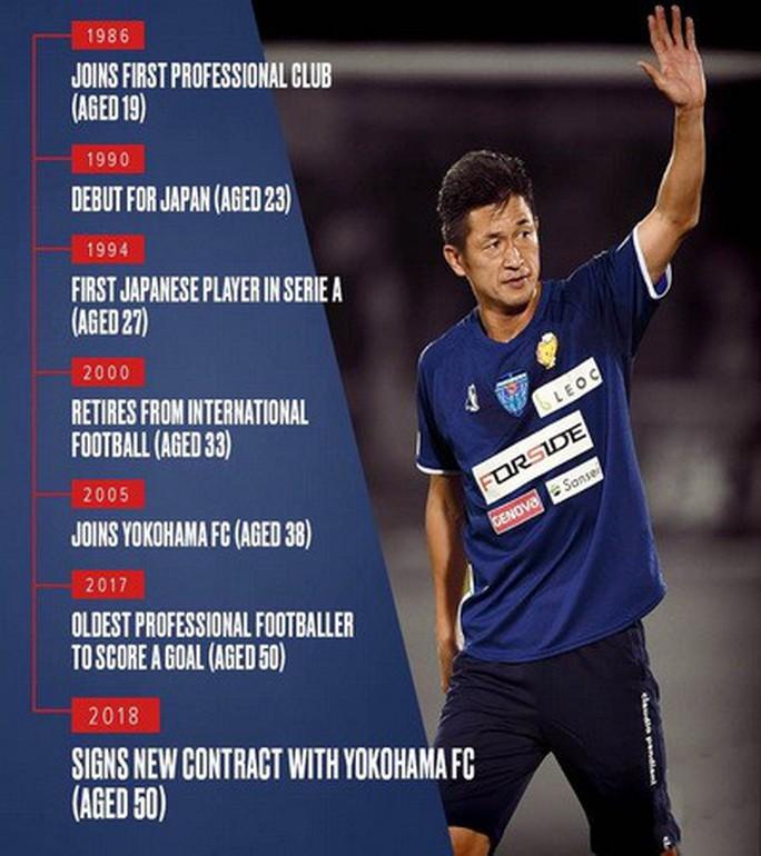 Kazu Miura 50 tuổi vẫn chạy tốt ở Yokohama FC - Ảnh 1.
