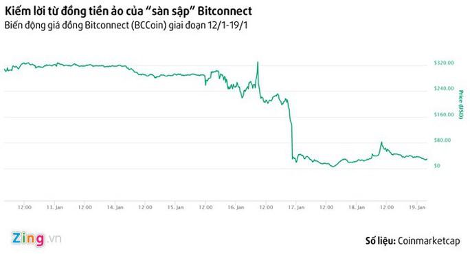 Dân chơi tiền ảo vẫn kiếm tiền triệu giữa tâm bão mất giá, sập sàn Bitconnect - Ảnh 3.