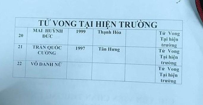Danh tính các nạn nhân vụ tai nạn giao thông thảm khốc ở Long An - Ảnh 2.