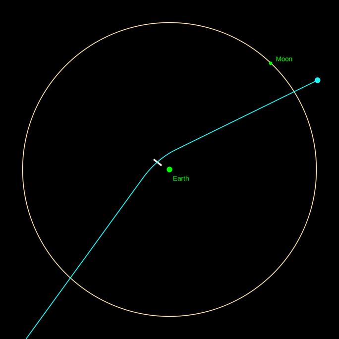 Nga phát hiện tiểu hành tinh khổng lồ đe doạ trái đất - Ảnh 2.