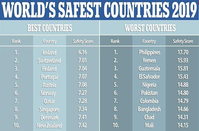 Philippines: Quốc gia nguy hiểm nhất thế giới - Ảnh 1.