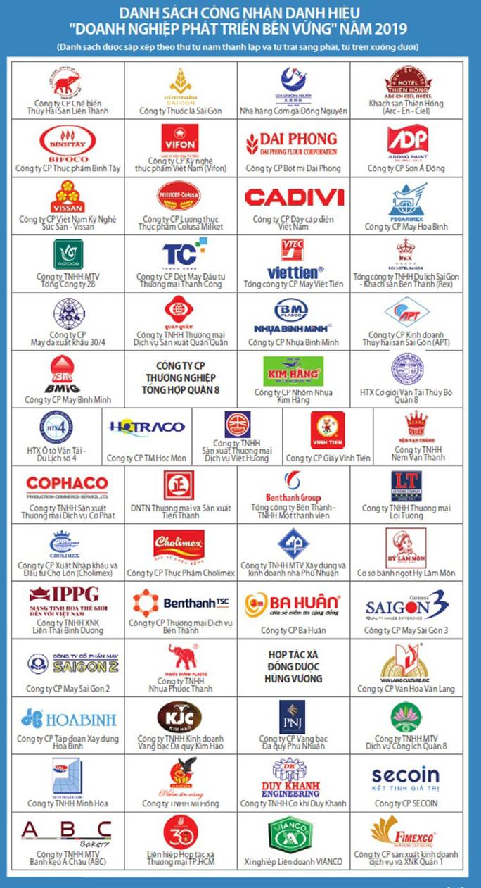 TP HCM vinh danh 108 doanh nghiệp có sản phẩm, dịch vụ tiêu biểu - Ảnh 2.