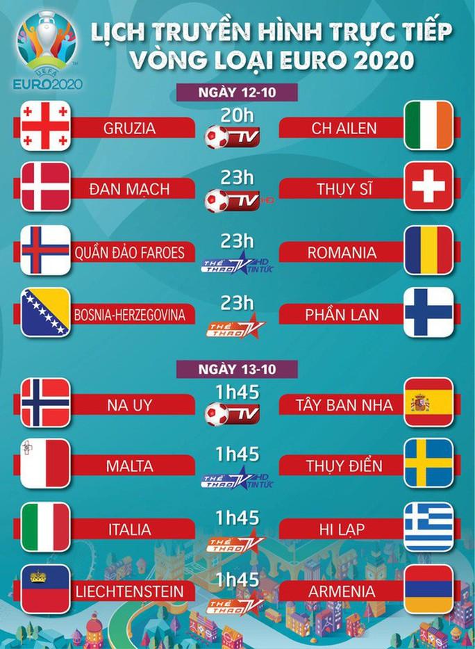 Lịch thi đấu, phát sóng EURO 2020 đêm 12.10: Làm sao cản nổi Ý và Tây Ban Nha! - Ảnh 1.