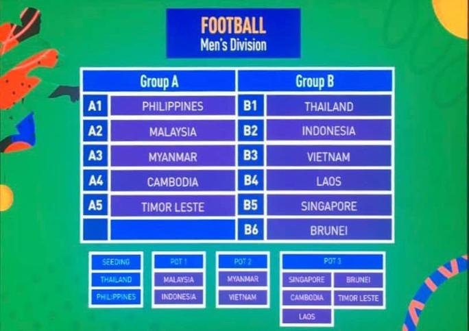 Bốc thăm SEA Games: Bóng đá nam, nữ Việt Nam chung bảng với Thái Lan - Ảnh 1.