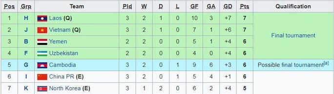 Vượt Thái Lan, Việt Nam và Lào lấy suất dự VCK U19 châu Á 2020 - Ảnh 2.