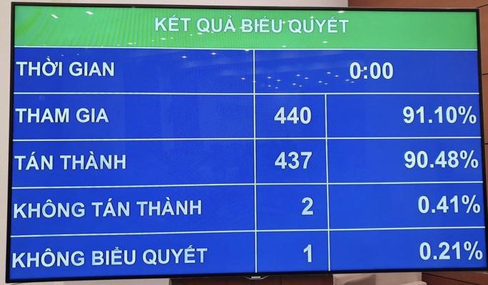 Giảm 1.600 tỉ đồng chi cải cách tiền lương, tinh giản biên chế - Ảnh 1.