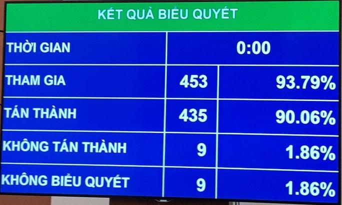 90,06% đại biểu đồng ý thông qua Bộ Luật Lao động (sửa đổi) năm 2019 - Ảnh 1.