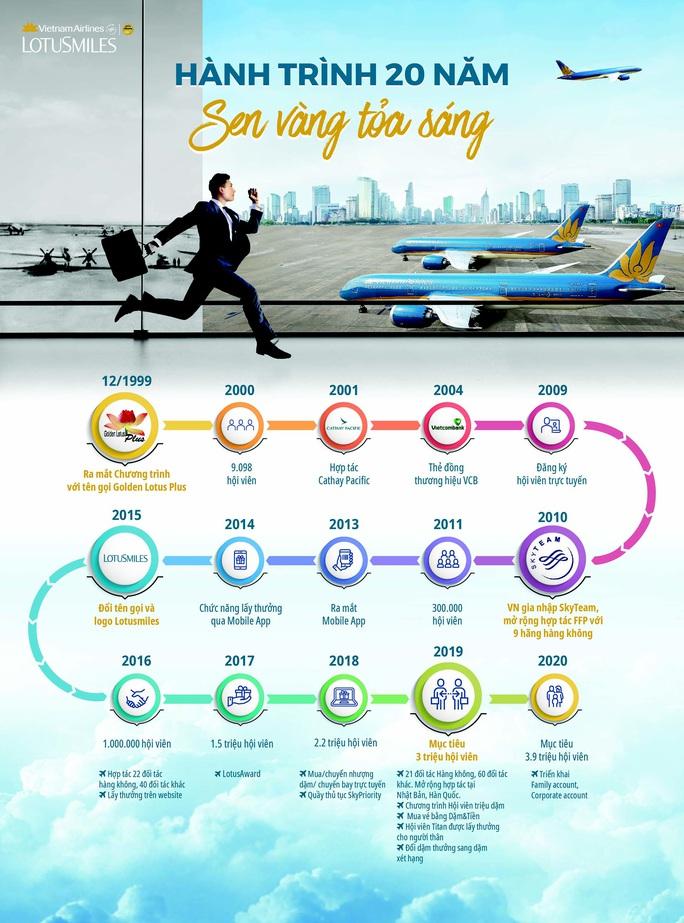 Ca sỹ Mỹ Linh bật mí lý do trở thành hội viên Bông Sen Vàng có số chuyến bay nhiều nhất - Ảnh 4.