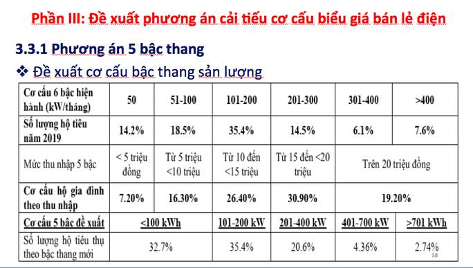 Giá bán lẻ điện sinh hoạt bậc thang được đề xuất điều chỉnh còn 5 bậc - Ảnh 1.