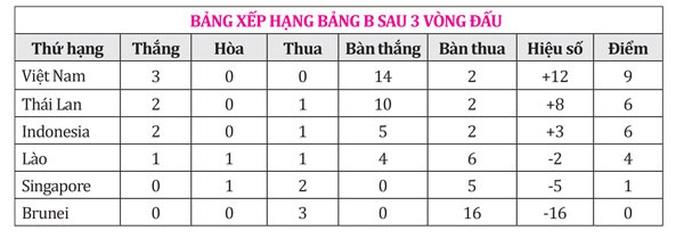 U22 Thái Lan bám sát ngôi đầu của Việt Nam - Ảnh 2.
