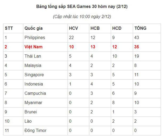 SEA Games 30, ngày 2-12: Việt Nam giành thêm 5 HCV từ môn Kurash - Ảnh 25.