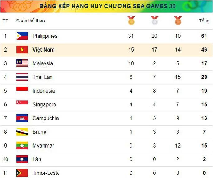 SEA Games 30, ngày 2-12: Việt Nam giành thêm 5 HCV từ môn Kurash - Ảnh 1.