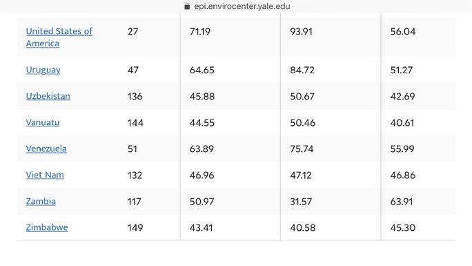 Chỉ số năng lực quản lý môi trường của Việt Nam tăng hay giảm? - Ảnh 2.