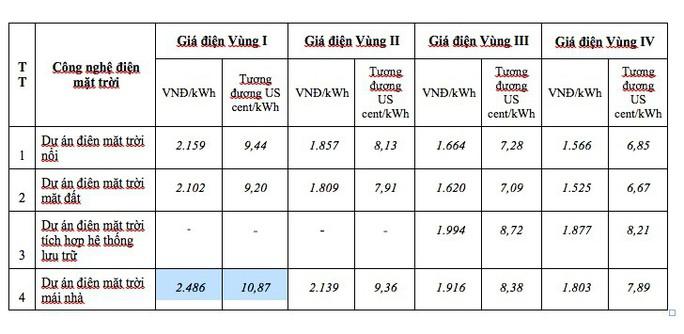 Giá mua điện mặt trời ở các tỉnh phía Bắc sẽ cao nhất cả nước - Ảnh 2.