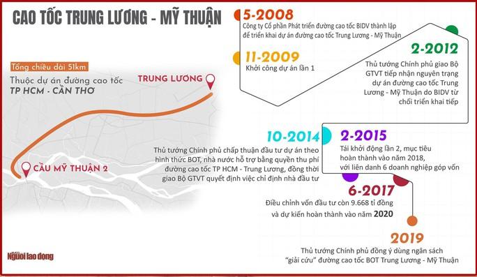 Cao tốc Trung Lương - Mỹ Thuận được gỡ vướng: Miền Tây sẽ sớm chuyển mình - Ảnh 2.