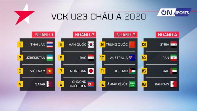 Xếp nhóm hạt giống số 1, U23 Việt Nam có nguy cơ vào bảng tử thần - Ảnh 1.