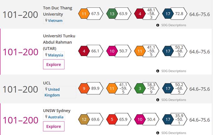 Trường ĐH Tôn Đức Thắng vào TOP 101 - 200 đại học có ảnh hưởng nhất toàn cầu - Ảnh 1.