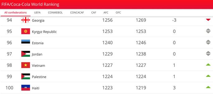 Việt Nam tăng hạng FIFA, nhắm giành Kings Cup để có lợi ở World Cup - Ảnh 1.