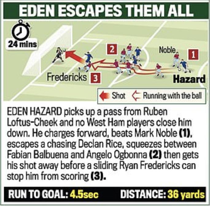 Siêu phẩm Hazard định đoạt số phận trận derby London - Ảnh 4.
