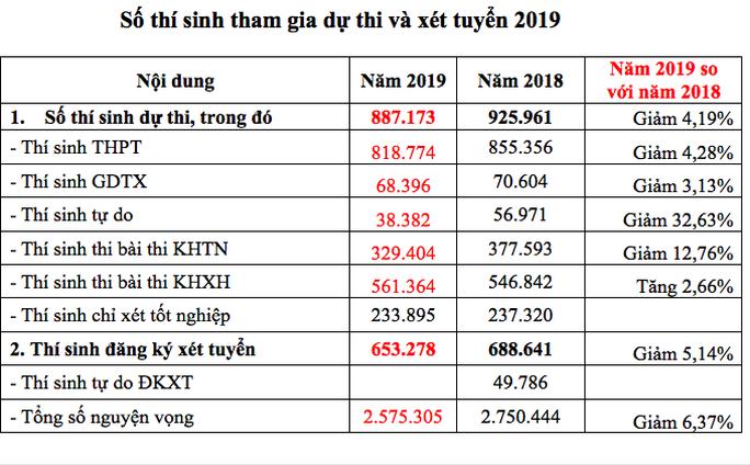 Lùi thời gian công bố kết quả thi THPT quốc gia 2019 - Ảnh 2.