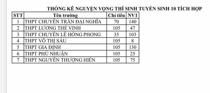 TP HCM: 7 trường THPT tuyển sinh lớp 10  chương trình tích hợp - Ảnh 2.