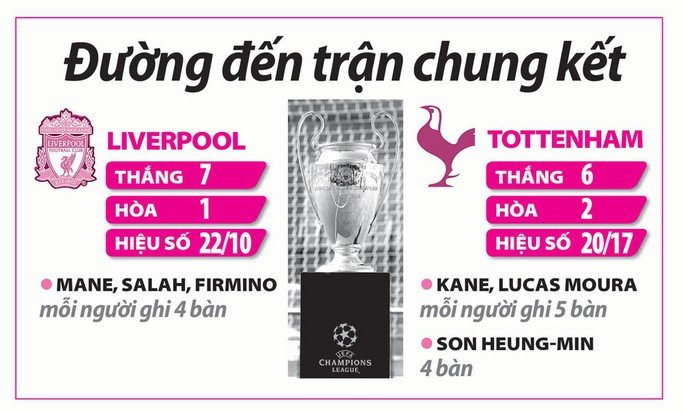 Chung kết Champions League: Liverpool - Tottenham: Châu Á trông đợi Son Heung-min - Ảnh 2.