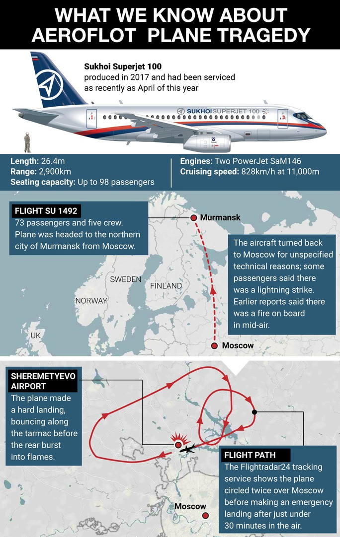 Điều gì đã xảy ra trên chiếc máy bay bốc cháy làm 41 người thiệt mạng? - Ảnh 3.