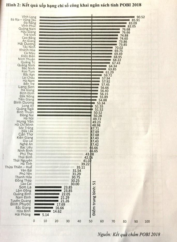 Hải Phòng đứng bét bảng về công khai minh bạch ngân sách - Ảnh 3.