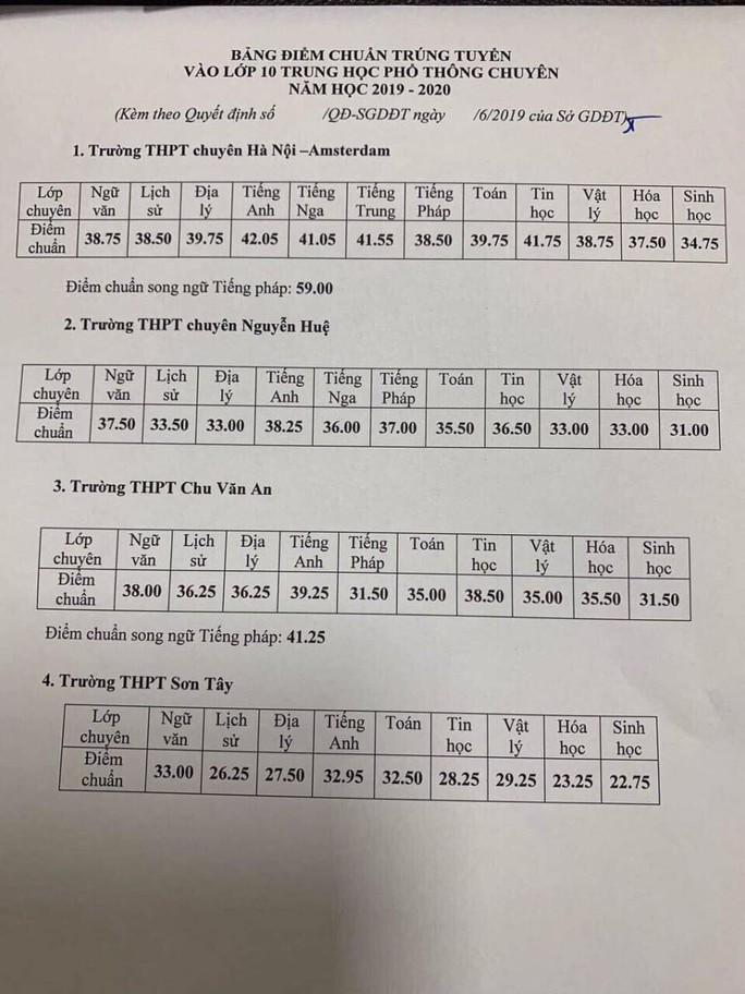 Hà Nội công bố điểm chuẩn vào lớp 10 - Ảnh 1.