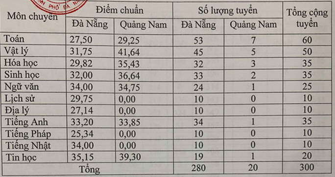Đà Nẵng công bố điểm chuẩn lớp 10 - Ảnh 2.