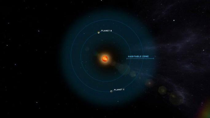 Phát hiện cùng lúc 2 bản sao trái đất rất gần chúng ta - Ảnh 2.
