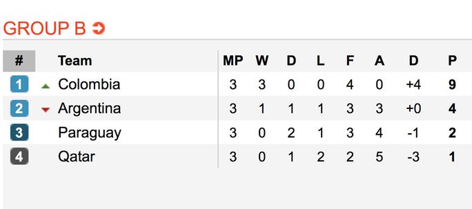Loại nhà vô địch châu Á, Argentina giành vé tứ kết Copa America - Ảnh 9.