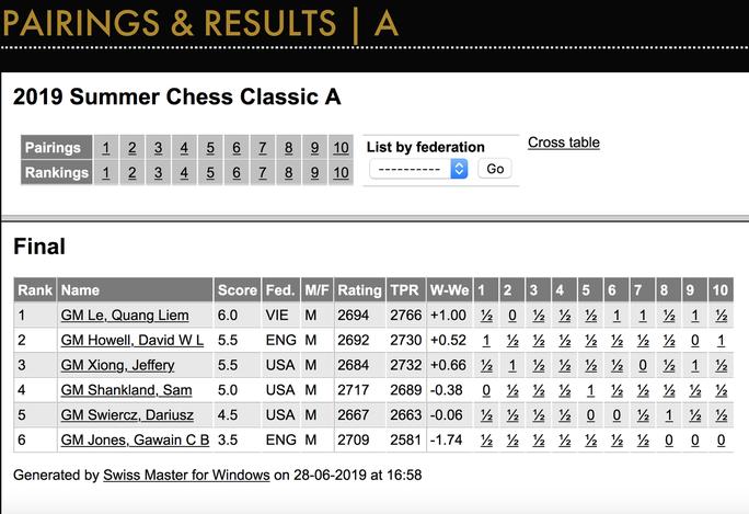 ĐKT Lê Quang Liêm đăng quang giải Summer Chess Classic tại Mỹ - Ảnh 4.