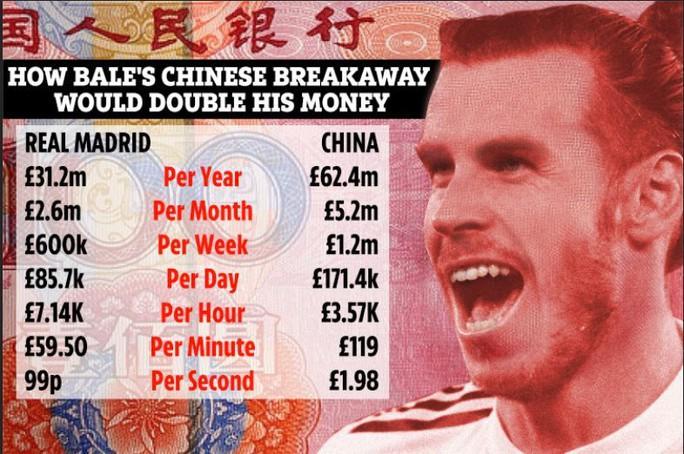 Sang Trung Quốc, Gareth Bale thành sao thu nhập cao nhất thế giới - Ảnh 4.
