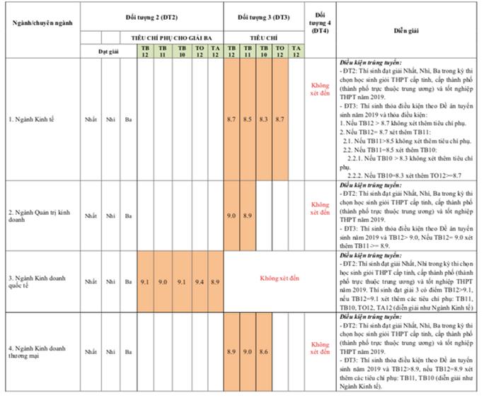 Nhiều trường ĐH công bố kết quả tuyển thẳng, xét học bạ - Ảnh 5.