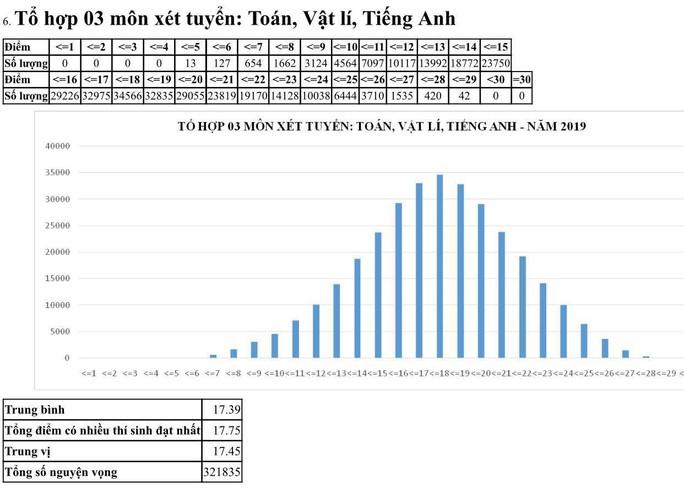 Môn ngữ văn chiếm kỷ lục với 1.265 bài thi bị điểm liệt - Ảnh 12.