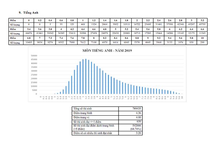 Môn ngữ văn chiếm kỷ lục với 1.265 bài thi bị điểm liệt - Ảnh 9.