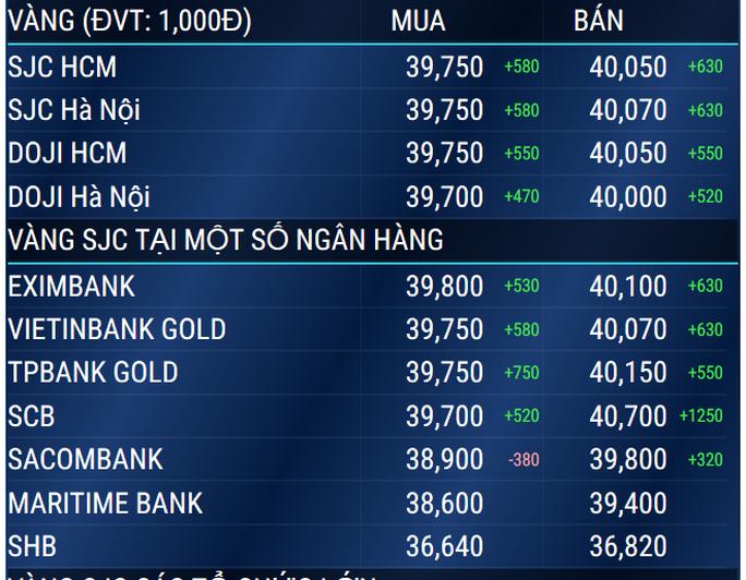 Vàng SJC vượt 40 triệu đồng/lượng - Ảnh 2.