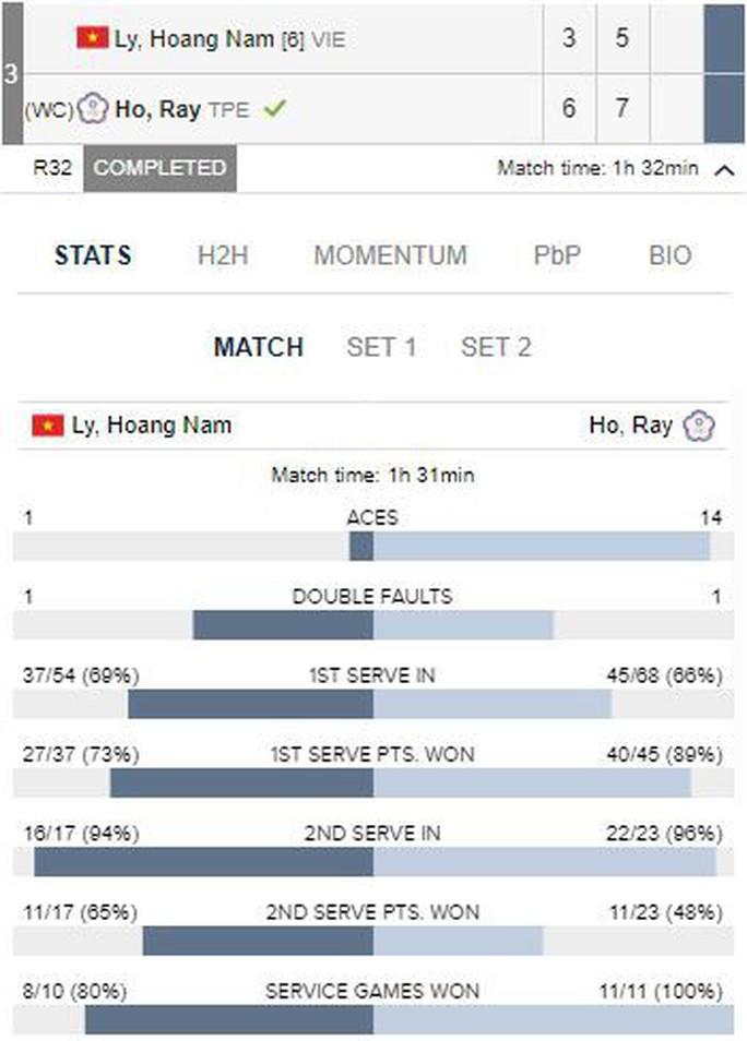 Hoàng Nam bất ngờ bị loại bởi tay vợt vô danh - Ảnh 1.
