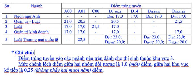 Trường ĐH Luật TP HCM công bố điểm trúng tuyển - Ảnh 2.