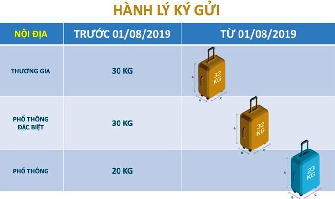 Chuyển sang hành lý hệ kiện, Vietnam Airlines có chuyển gánh nặng sang hành khách? - Ảnh 2.