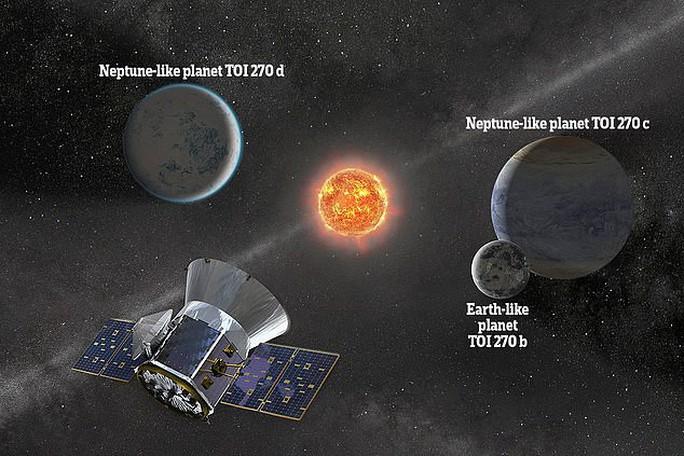 Phát hiện bản sao loại hiếm của trái đất - Ảnh 1.