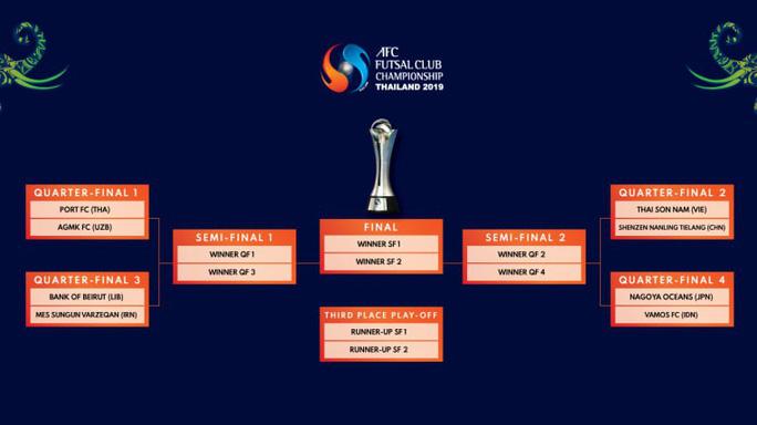Thái Sơn Nam trước cơ hội vào bán kết AFC Futsal Club Championship 2019 - Ảnh 2.