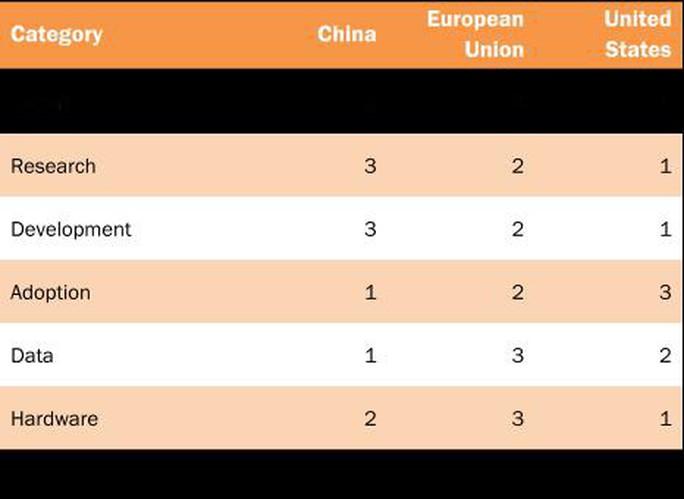 Trung Quốc sẽ bắt kịp Mỹ trong cuộc chiến trí tuệ nhân tạo - Ảnh 2.