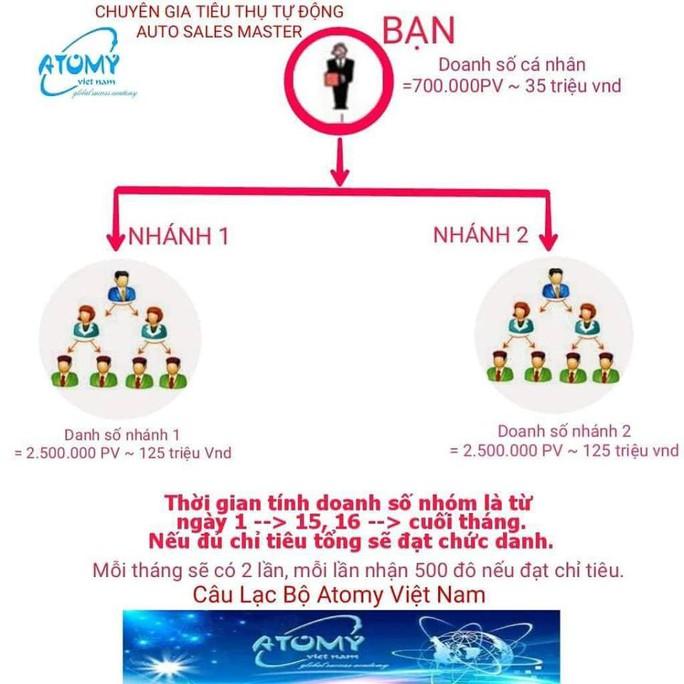 Bộ Công Thương tiếp tục cảnh báo về mạng lưới đa cấp bán hàng online - Ảnh 1.