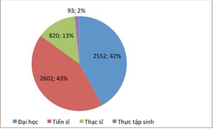 Gần 21.000 lưu học sinh nước ngoài đang học tập tại Việt Nam - Ảnh 1.