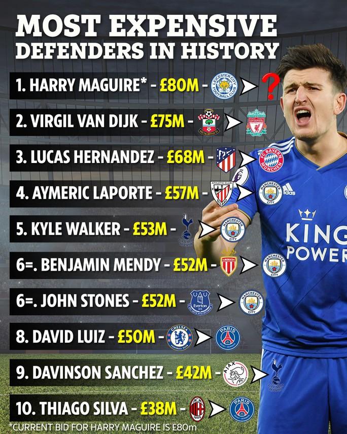 Maguire ký hợp đồng 80 triệu bảng, fan Man United báo bị cướp - Ảnh 5.