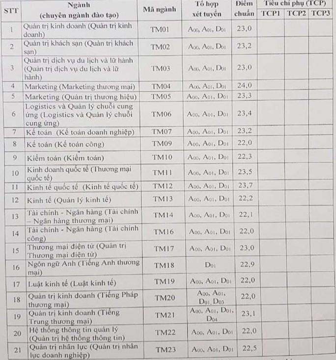 Khu vực phía Bắc: Điểm chuẩn ĐH Y Hà Nội từ 19,9 đến 26,75 - Ảnh 3.