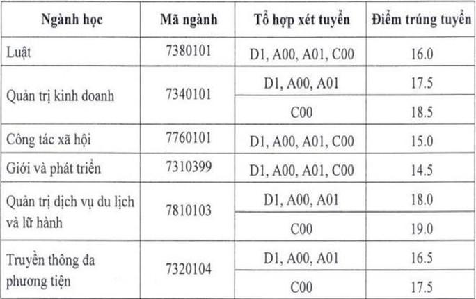 Khu vực phía Bắc: Điểm chuẩn ĐH Y Hà Nội từ 19,9 đến 26,75 - Ảnh 5.