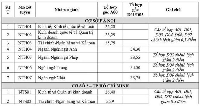 Khu vực phía Bắc: Điểm chuẩn ĐH Y Hà Nội từ 19,9 đến 26,75 - Ảnh 4.
